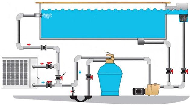 warmtepomp zwembad installeren werkwijze en kosten