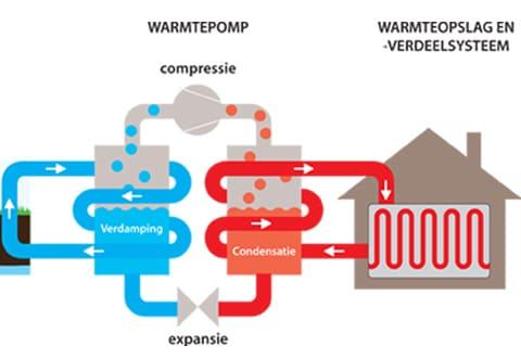 werkingsprincipe warmtepompen