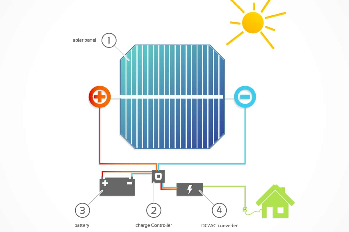 off grid zonnepanelen