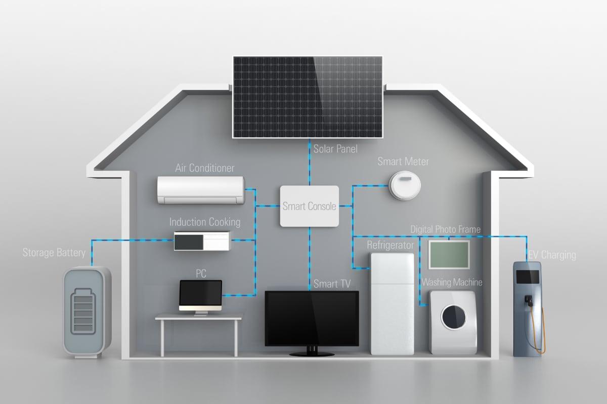 thuisbatterij zonnepanelen